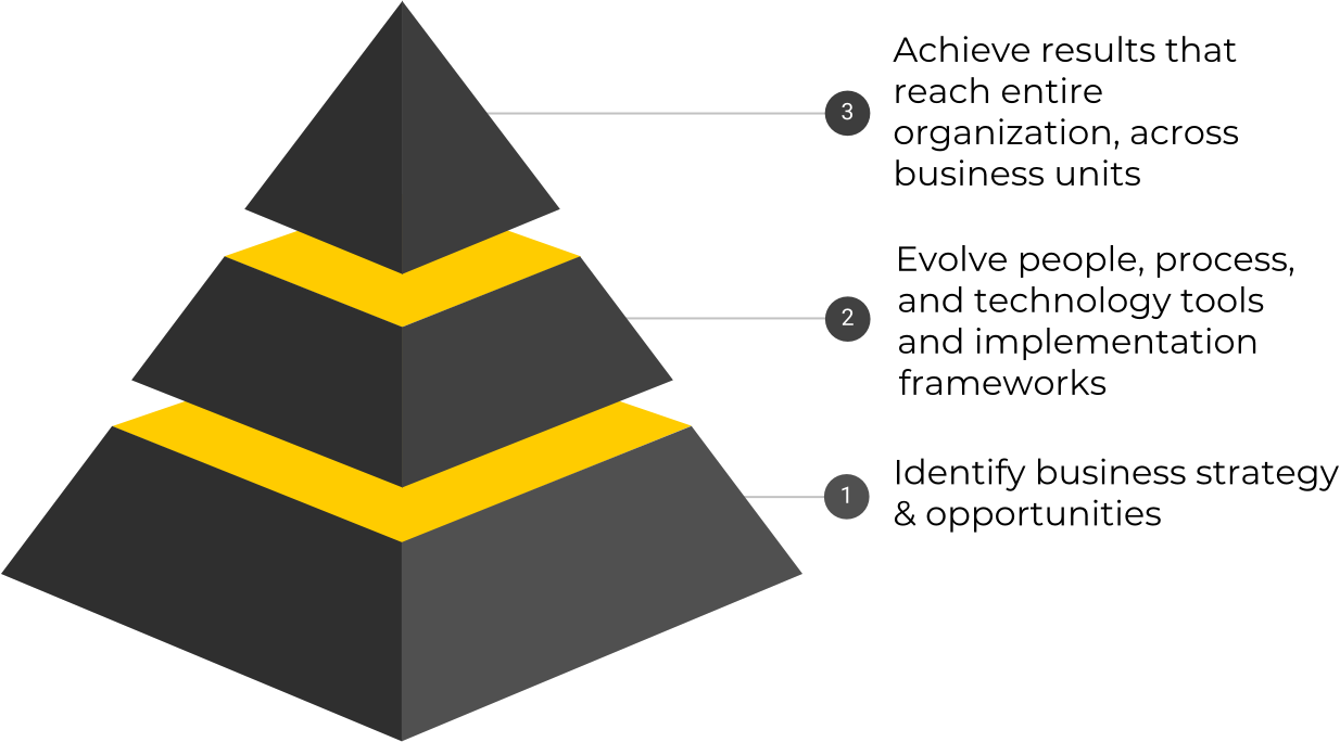 Representation of digital transformation in the shape of a pyramid